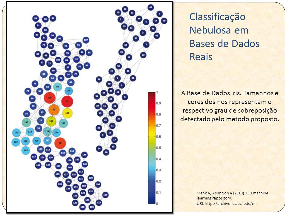 A Base de Dados Iris. Tamanhos e cores dos nós representam o respectivo grau de sobreposição detectado pelo método proposto. Frank A, Asuncion A (2010