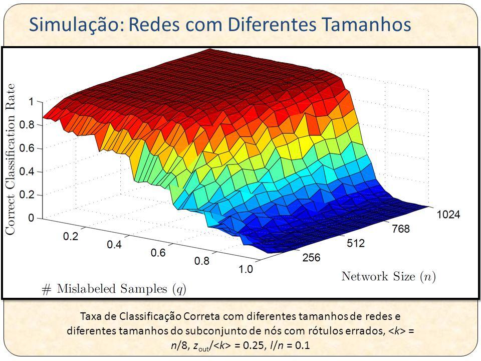 Taxa de Classificação Correta com diferentes tamanhos de redes e diferentes tamanhos do subconjunto de nós com rótulos errados, = n/8, z out / = 0.25, l/n = 0.1 Simulação: Redes com Diferentes Tamanhos
