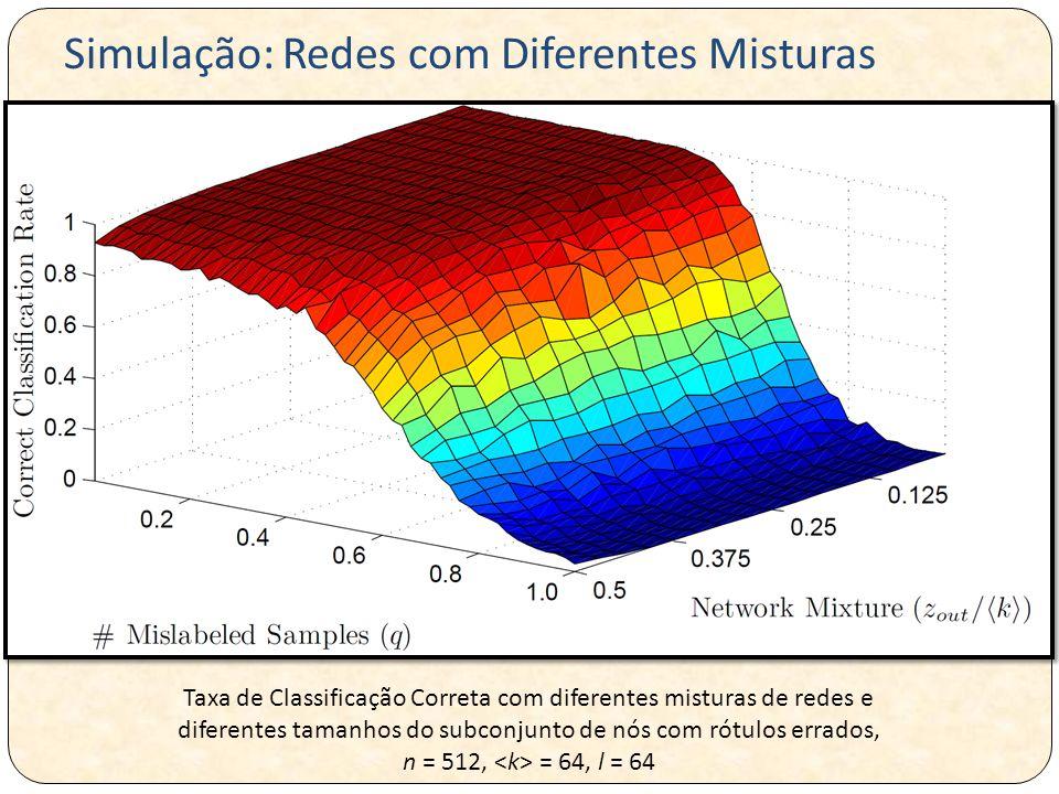 Taxa de Classificação Correta com diferentes misturas de redes e diferentes tamanhos do subconjunto de nós com rótulos errados, n = 512, = 64, l = 64 Simulação: Redes com Diferentes Misturas