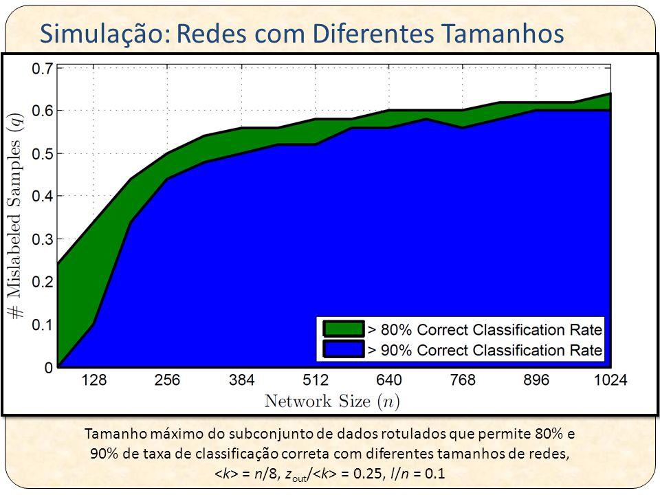 Tamanho máximo do subconjunto de dados rotulados que permite 80% e 90% de taxa de classificação correta com diferentes tamanhos de redes, = n/8, z out / = 0.25, l/n = 0.1 Simulação: Redes com Diferentes Tamanhos