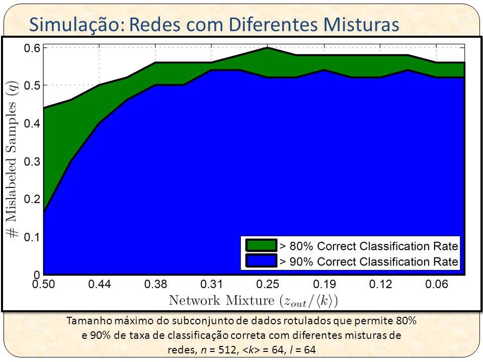 Tamanho máximo do subconjunto de dados rotulados que permite 80% e 90% de taxa de classificação correta com diferentes misturas de redes, n = 512, = 64, l = 64 Simulação: Redes com Diferentes Misturas