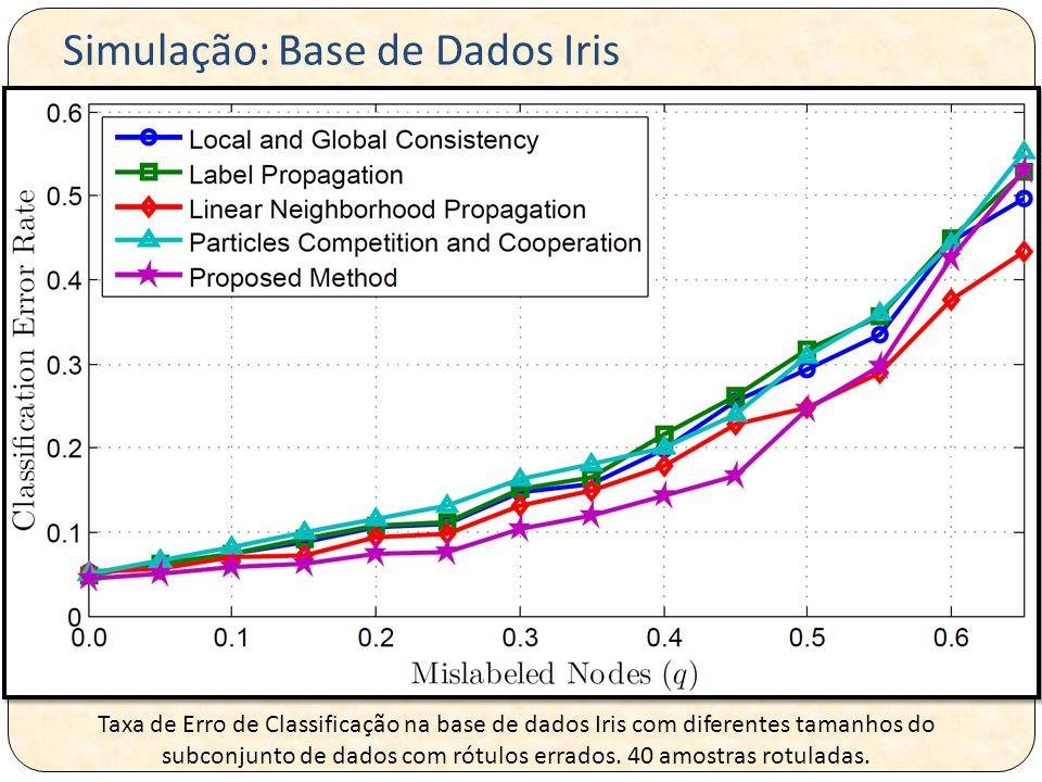 Taxa de Erro de Classificação na base de dados Iris com diferentes tamanhos do subconjunto de dados com rótulos errados. 40 amostras rotuladas. Simula