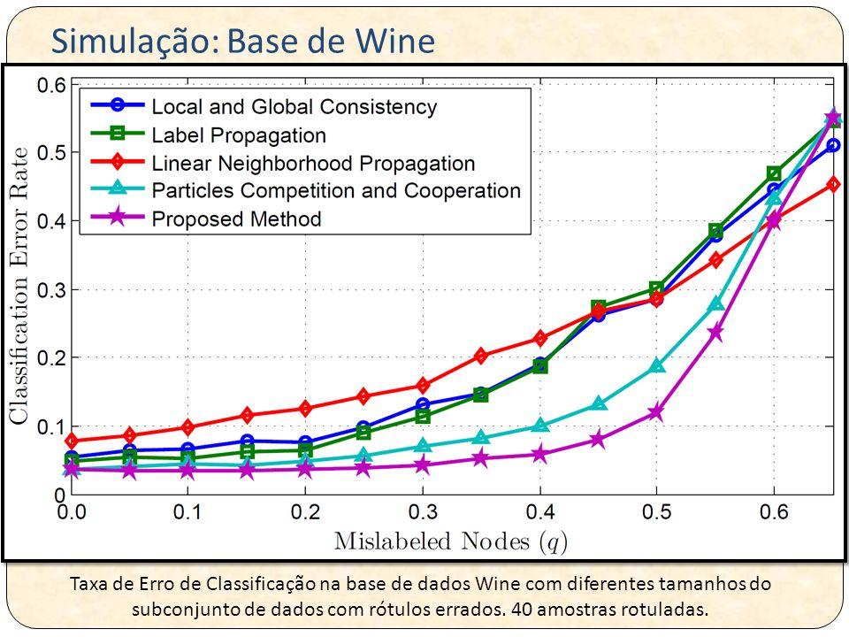 Taxa de Erro de Classificação na base de dados Wine com diferentes tamanhos do subconjunto de dados com rótulos errados. 40 amostras rotuladas. Simula