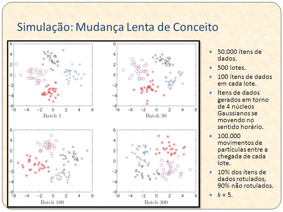 Simulação: Mudança Lenta de Conceito 50.000 ítens de dados. 500 lotes. 100 ítens de dados em cada lote. Ítens de dados gerados em torno de 4 núcleos G