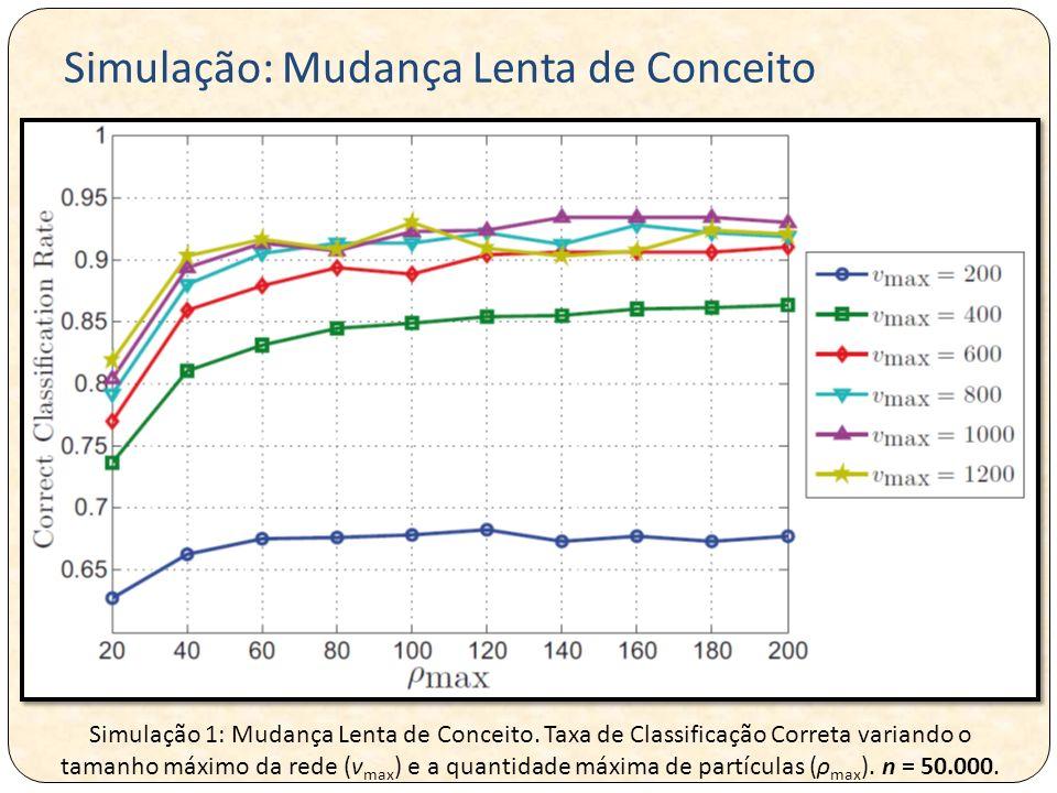Simulação 1: Mudança Lenta de Conceito. Taxa de Classificação Correta variando o tamanho máximo da rede (v max ) e a quantidade máxima de partículas (