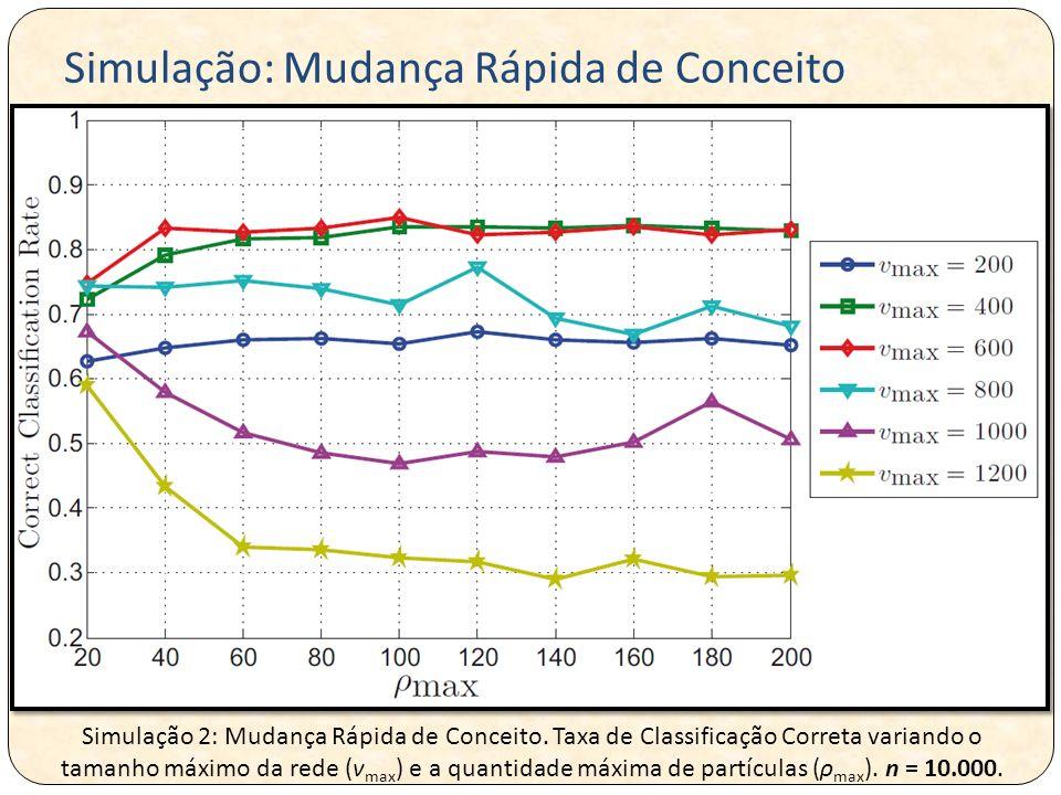 Simulação 2: Mudança Rápida de Conceito. Taxa de Classificação Correta variando o tamanho máximo da rede (v max ) e a quantidade máxima de partículas