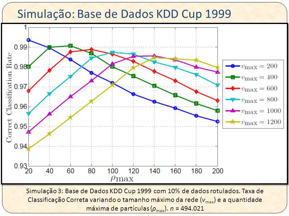 Simulação 3: Base de Dados KDD Cup 1999 com 10% de dados rotulados. Taxa de Classificação Correta variando o tamanho máximo da rede (v max ) e a quant
