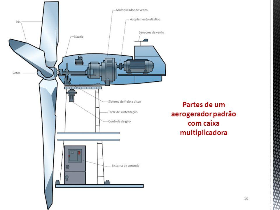 Partes de um aerogerador padrão com caixa multiplicadora 16
