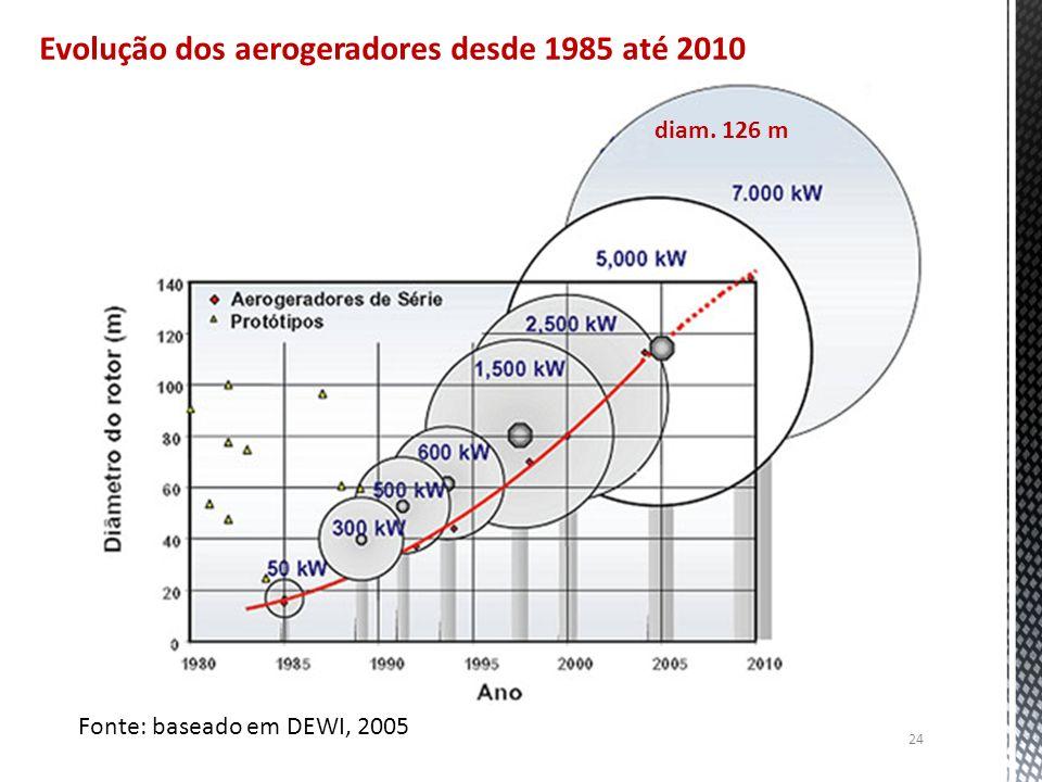Evolução dos aerogeradores desde 1985 até 2010 Fonte: baseado em DEWI, 2005 diam. 126 m 24