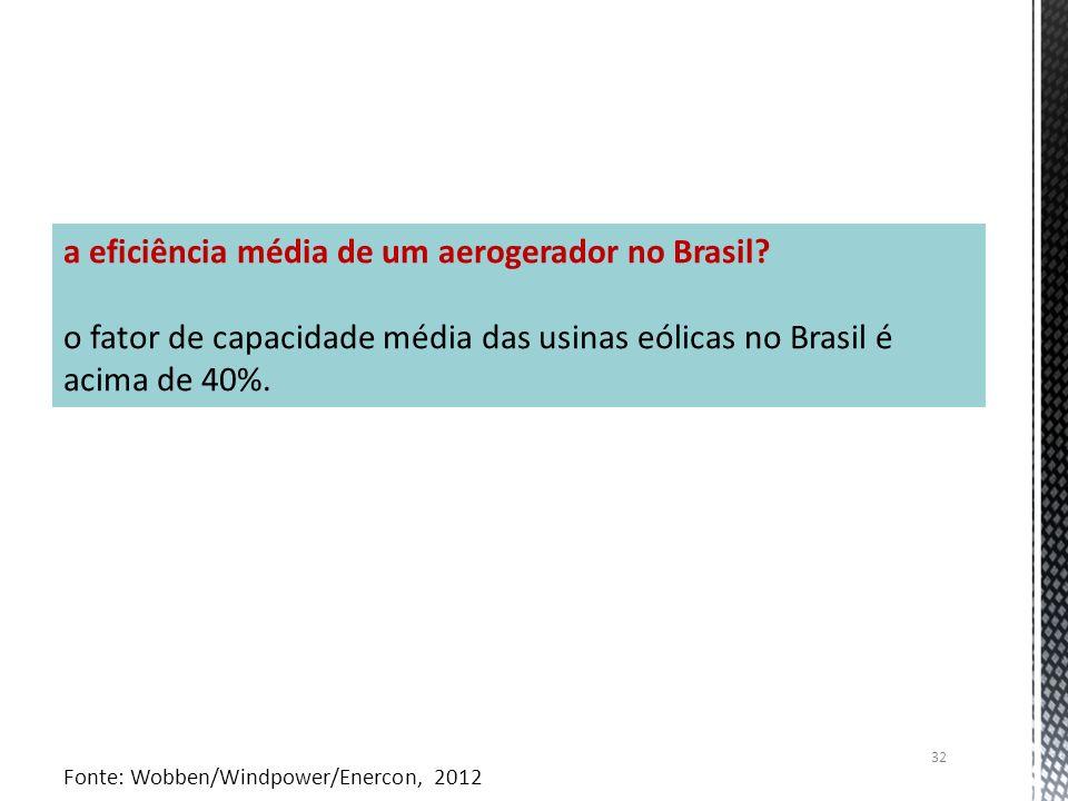 a eficiência média de um aerogerador no Brasil? o fator de capacidade média das usinas eólicas no Brasil é acima de 40%. Fonte: Wobben/Windpower/Enerc