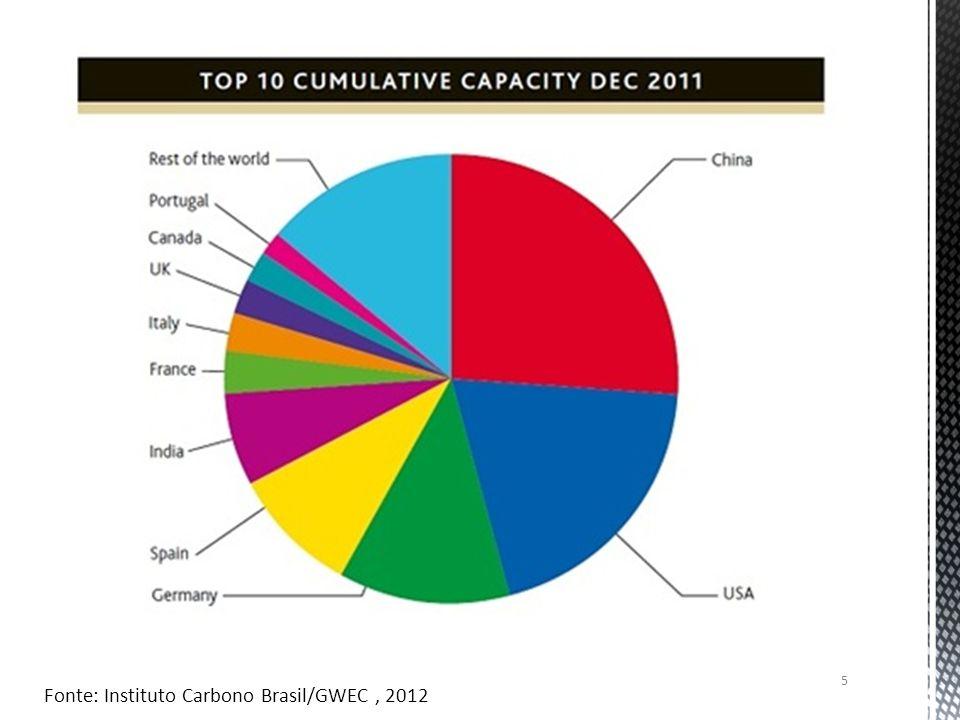 Fonte: Instituto Carbono Brasil/GWEC, 2012 5