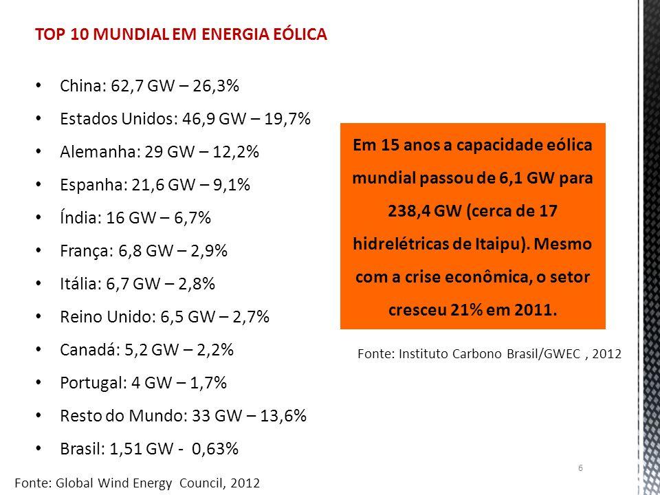 TOP 10 MUNDIAL EM ENERGIA EÓLICA China: 62,7 GW – 26,3% Estados Unidos: 46,9 GW – 19,7% Alemanha: 29 GW – 12,2% Espanha: 21,6 GW – 9,1% Índia: 16 GW –