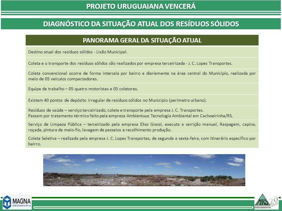 PROJETO URUGUAIANA VENCERÁ DIAGNÓSTICO DA SITUAÇÃO ATUAL DOS RESÍDUOS SÓLIDOS PANORAMA GERAL DA SITUAÇÃO ATUAL Destino atual dos resíduos sólidos - Li