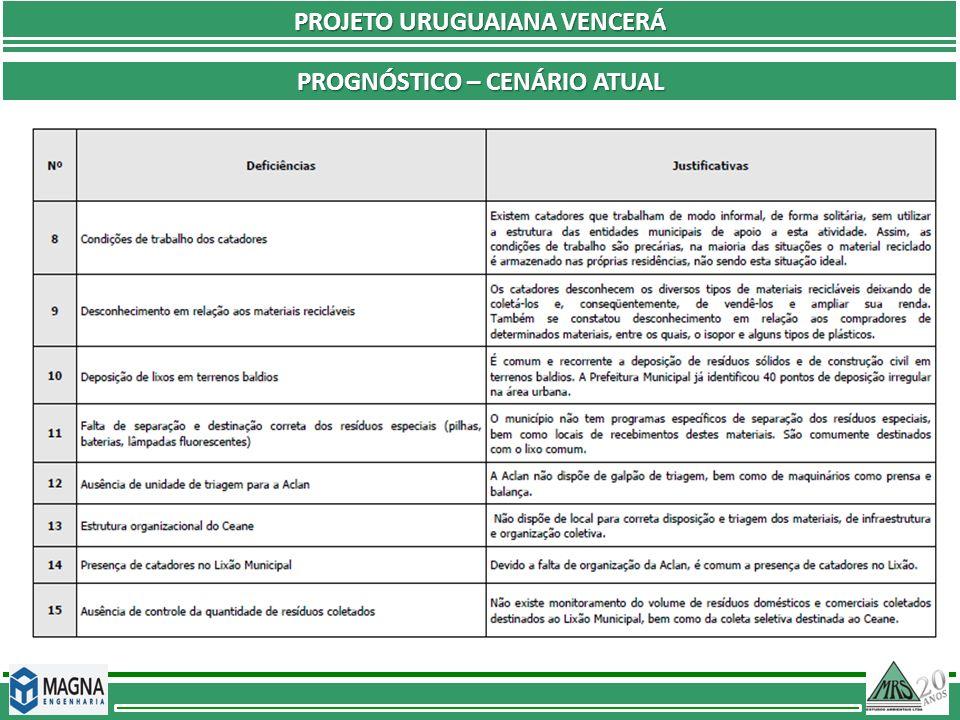 PROJETO URUGUAIANA VENCERÁ PROGNÓSTICO – CENÁRIO ATUAL