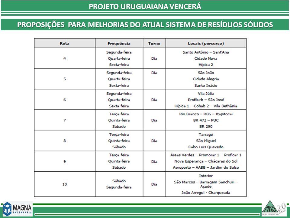 PROJETO URUGUAIANA VENCERÁ PROPOSIÇÕES PARA MELHORIAS DO ATUAL SISTEMA DE RESÍDUOS SÓLIDOS
