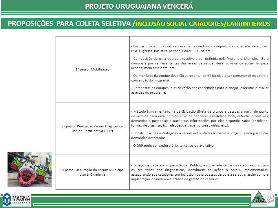 PROJETO URUGUAIANA VENCERÁ PROPOSIÇÕES PARA COLETA SELETIVA / INCLUSÃO SOCIAL CATADORES/CARRINHEIROS 1º passo: Mobilização - Formar uma equipe com rep