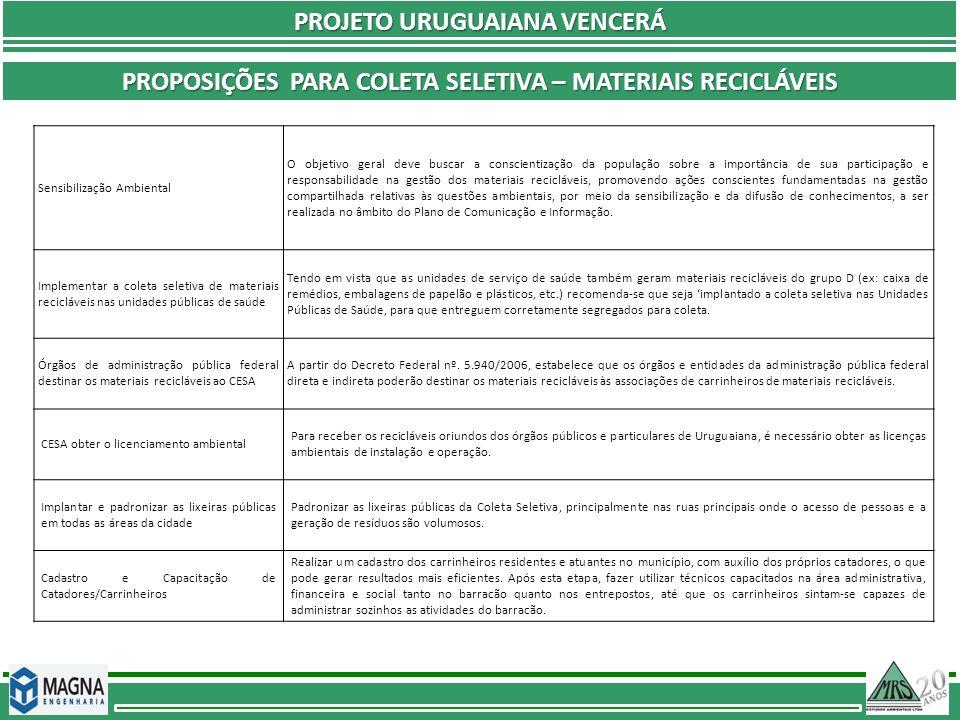 PROJETO URUGUAIANA VENCERÁ PROPOSIÇÕES PARA COLETA SELETIVA – MATERIAIS RECICLÁVEIS Sensibilização Ambiental O objetivo geral deve buscar a conscienti