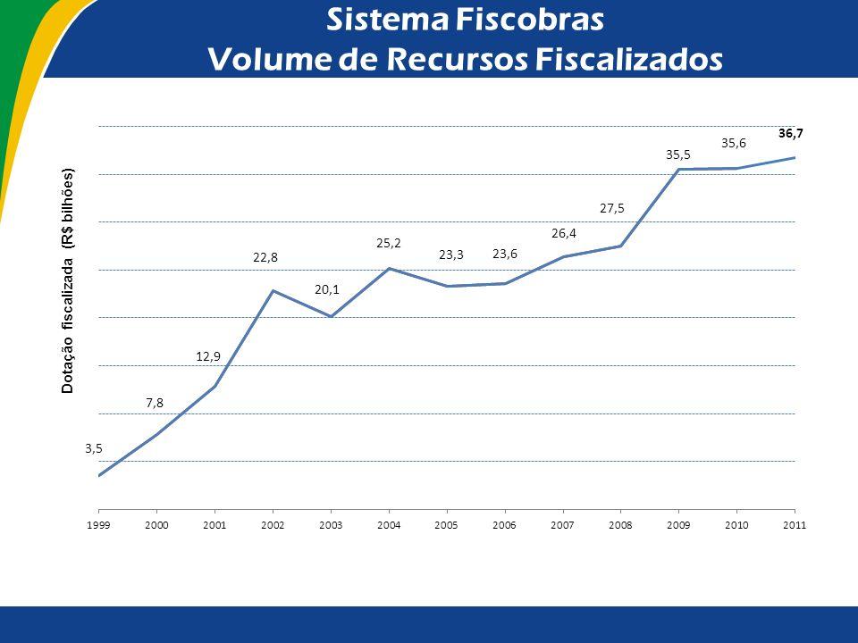 Sistema Fiscobras Volume de Recursos Fiscalizados Nos últimos treze anos, o volume de recursos de obras fiscalizadas anualmente cresceu significativam