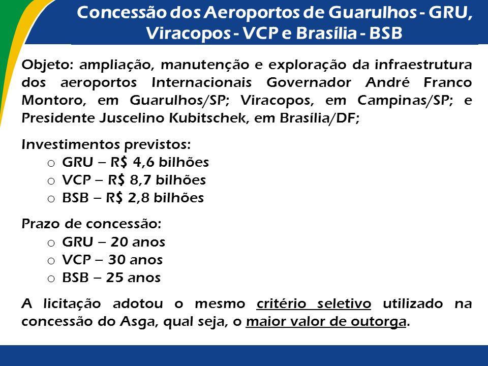Concessão do Aeroporto Internacional de São Gonçalo do Amarante/RN – ASGA A licitação foi realizada no dia 22/8/2011. O licitante vencedor ofereceu R$
