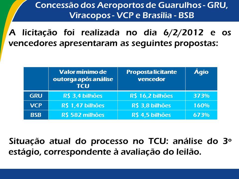 Principais resultados da atuação do TCU (Acórdão nº 157/2012 - análise do 2º estágio): Autorização à 1ª Secretaria de Fiscalização de Desestatização e