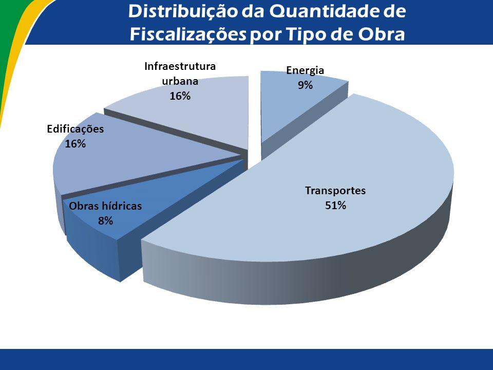 Distribuição Regional das Fiscalizações