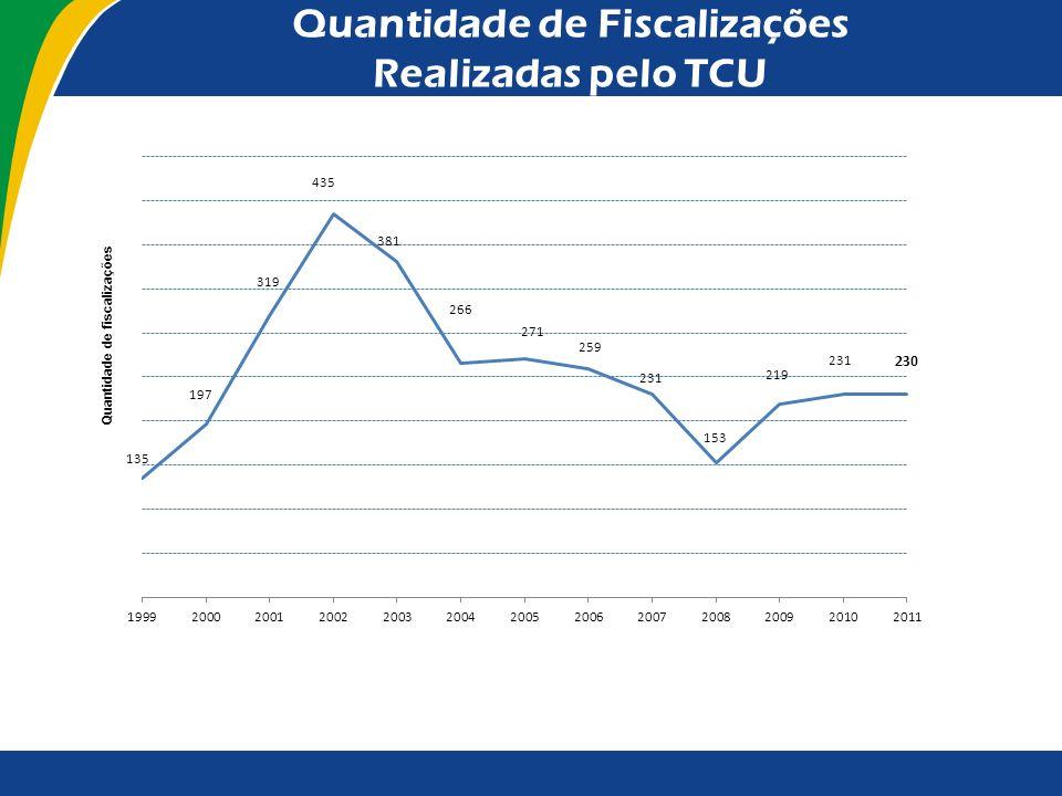 Distribuição das Fiscalizações por Tipo de Obra Quantidade de fiscalizações in loco Dotação orçamentária fiscalizada