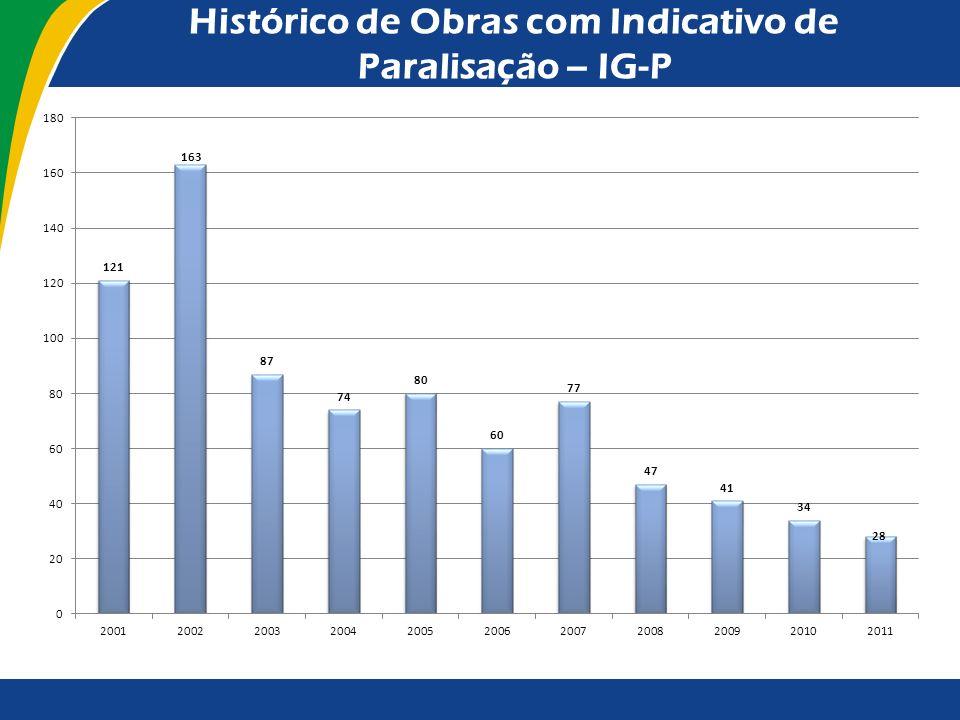 Quantidade de Indícios de Irregularidade por Percentual de Execução da Obra Incidência dos indícios de irregularidade por percentual executado da obra