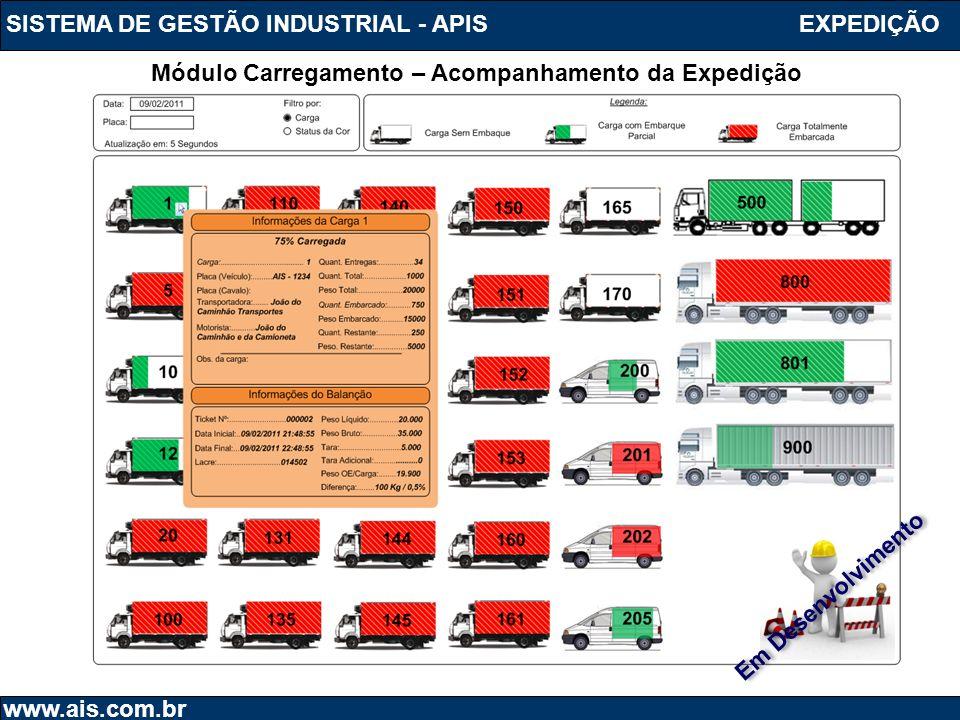 SISTEMA DE GESTÃO INDUSTRIAL - APIS www.ais.com.br Módulo Carregamento – Acompanhamento da Expedição EXPEDIÇÃO Em Desenvolvimento