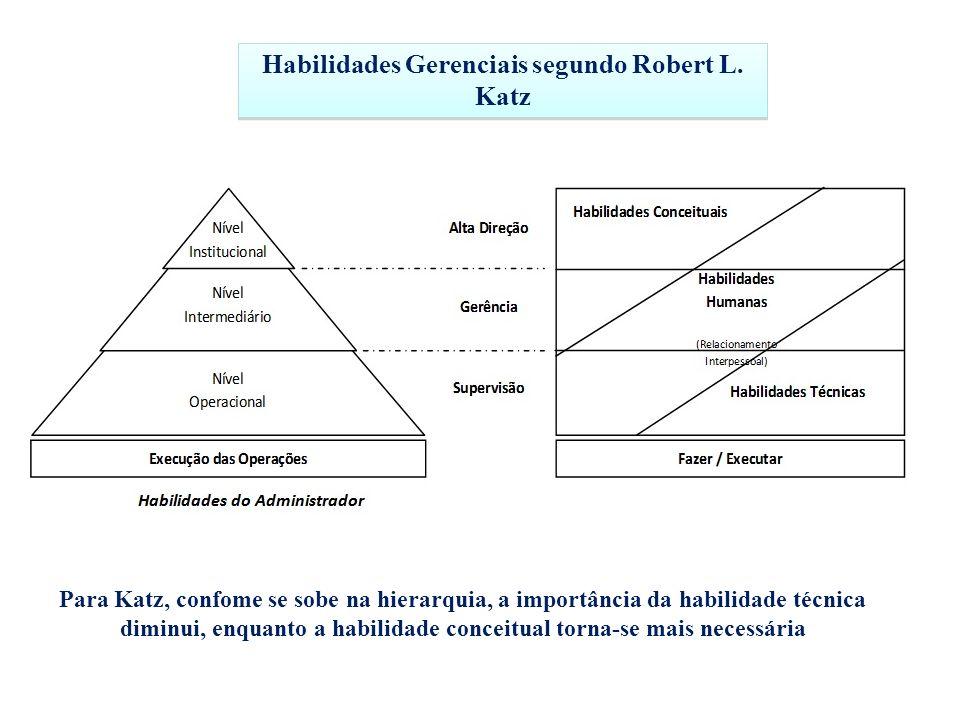 Habilidades Gerenciais segundo Robert L. Katz Para Katz, confome se sobe na hierarquia, a importância da habilidade técnica diminui, enquanto a habili