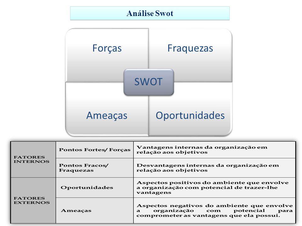 ForçasFraquezas Ameaças Oportunidades SWOT Análise Swot