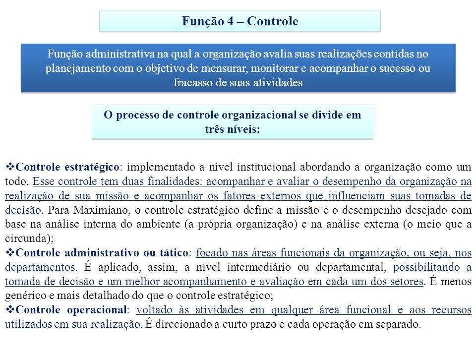 Função 4 – Controle Função administrativa na qual a organização avalia suas realizações contidas no planejamento com o objetivo de mensurar, monitorar