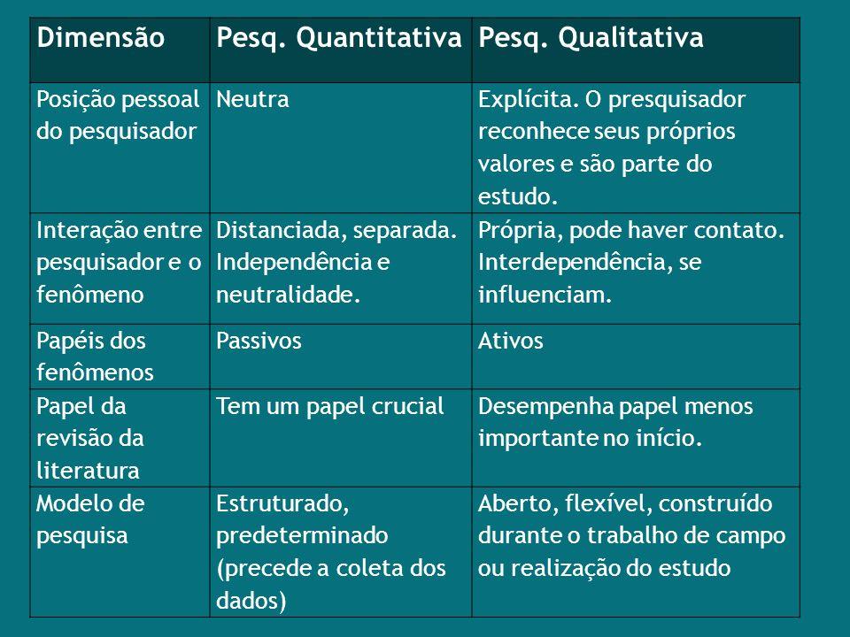 DimensãoPesq. QuantitativaPesq. Qualitativa Posição pessoal do pesquisador Neutra Explícita. O presquisador reconhece seus próprios valores e são part