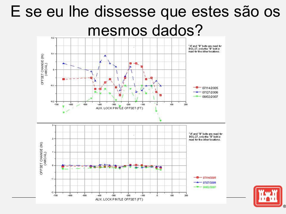 E se eu lhe dissesse que estes são os mesmos dados?