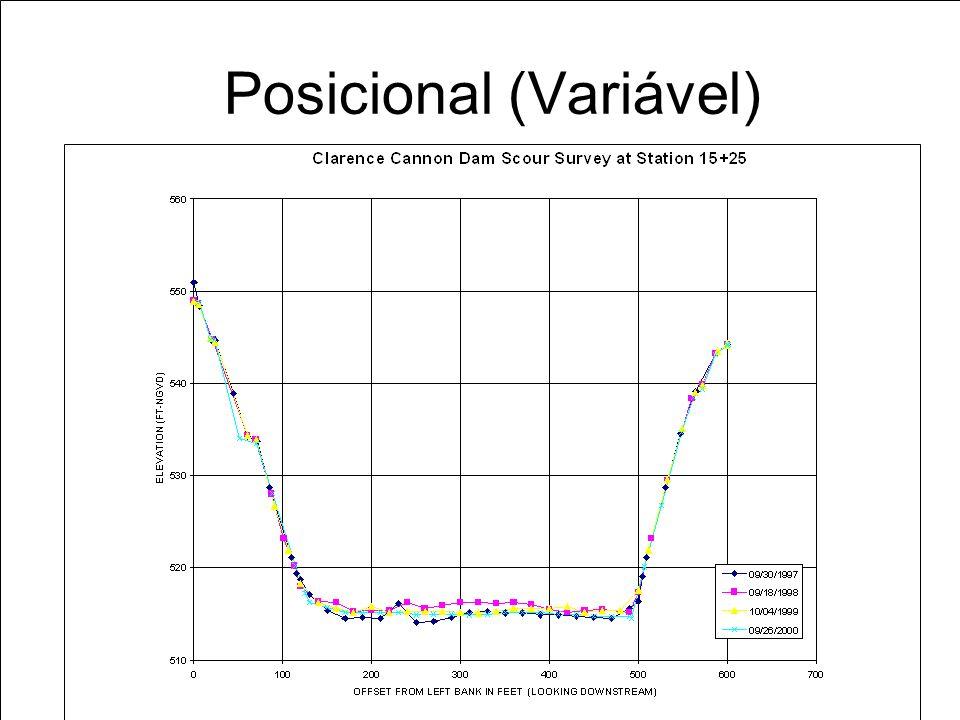 Posicional (Variável)