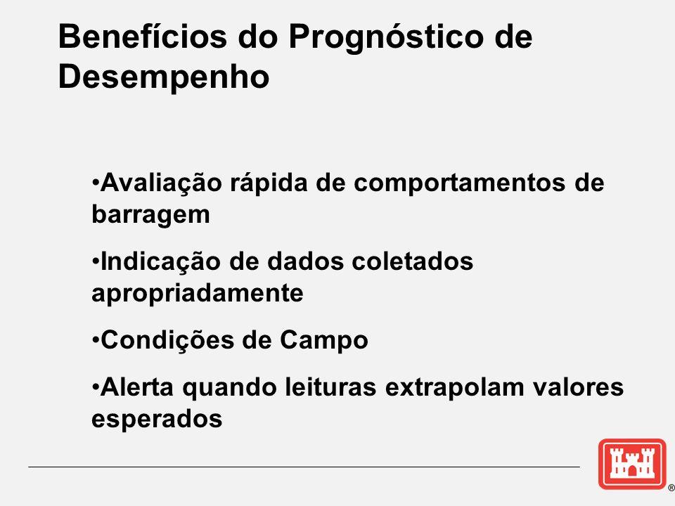 Benefícios do Prognóstico de Desempenho Avaliação rápida de comportamentos de barragem Indicação de dados coletados apropriadamente Condições de Campo