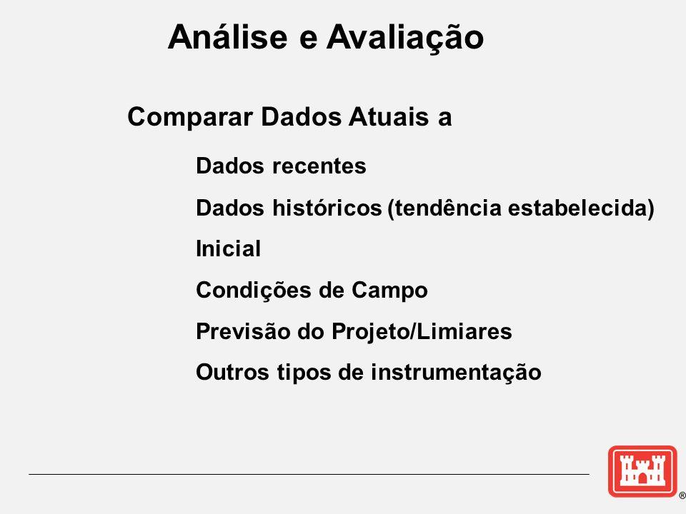 Análise e Avaliação Comparar Dados Atuais a Dados recentes Dados históricos (tendência estabelecida) Inicial Condições de Campo Previsão do Projeto/Li