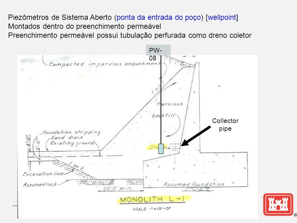 Piezômetros de Sistema Aberto (ponta da entrada do poço) [wellpoint] Montados dentro do preenchimento permeável Preenchimento permeável possui tubulaç