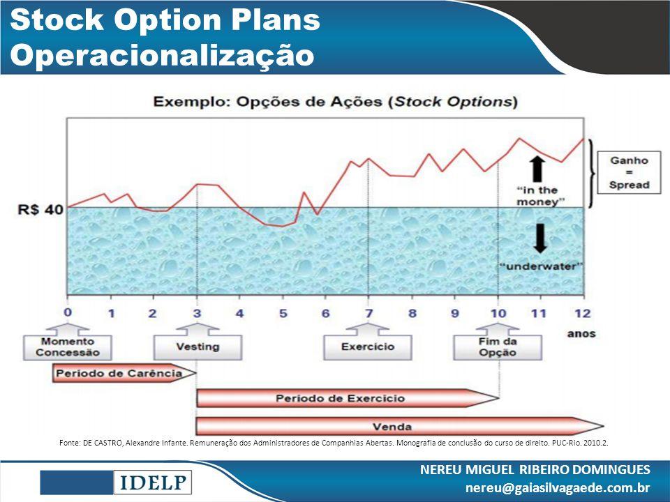 Stock Option Plans Operacionalização Fonte: DE CASTRO, Alexandre Infante. Remuneração dos Administradores de Companhias Abertas. Monografia de conclus