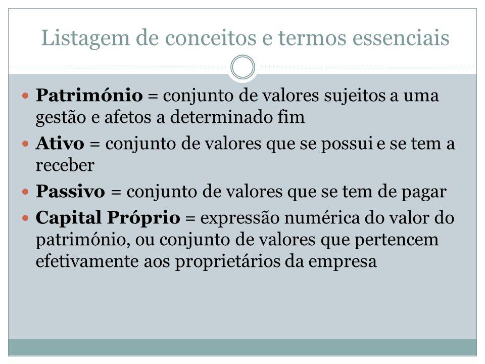 Listagem de conceitos e termos essenciais Património = conjunto de valores sujeitos a uma gestão e afetos a determinado fim Ativo = conjunto de valore