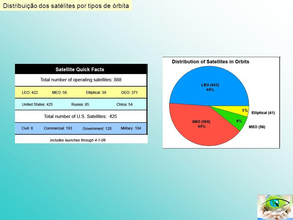Distribuição dos satélites por tipos de órbita