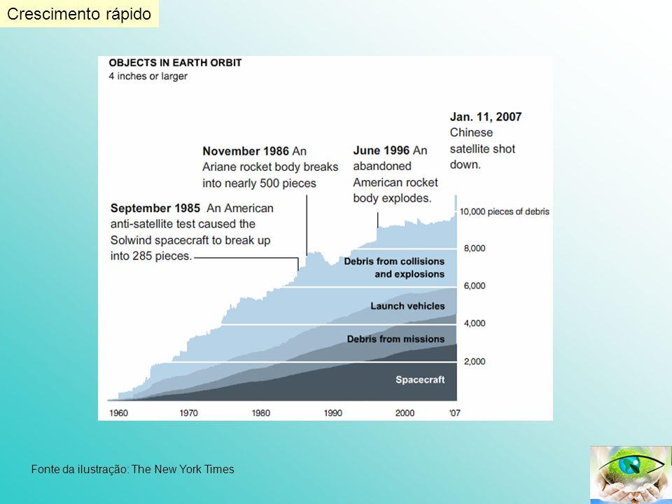 Fonte da ilustração: The New York Times Crescimento rápido