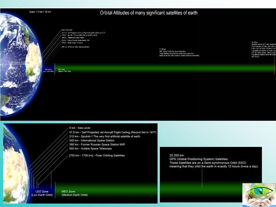 Lançamento do Star One C2 Satélite SACI 1 (Satélite de Aplicações Científicas): lançado em 14/04/1999 mudo de nascença A participação brasileira na poluição orbital Satélites brasileiros 1.