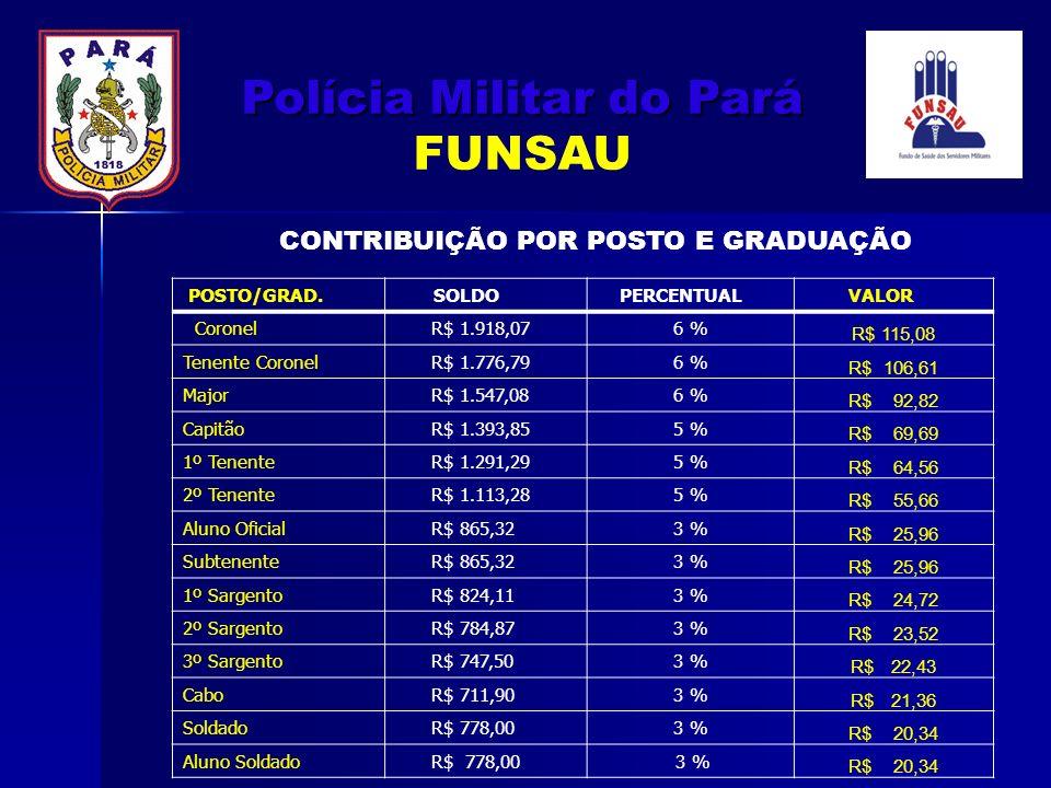 POSTO/GRAD. SOLDO PERCENTUAL VALOR Coronel R$ 1.918,076 % R$ 115,08 Tenente Coronel R$ 1.776,796 % R$ 106,61 Major R$ 1.547,086 % R$ 92,82 Capitão R$
