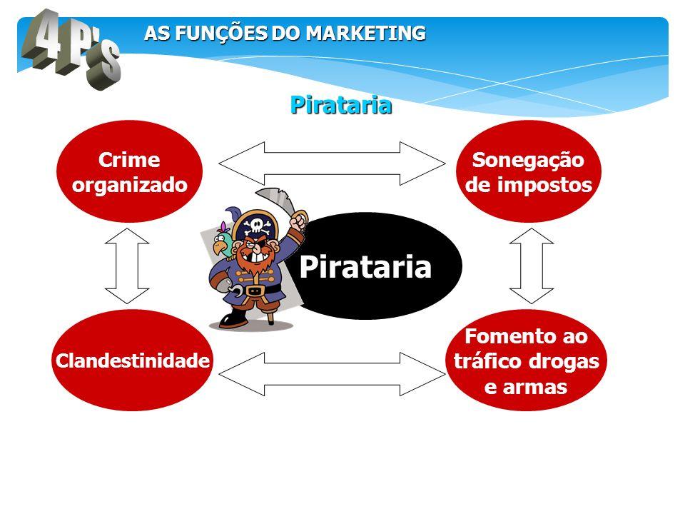 Pirataria Crime organizado Clandestinidade Sonegação de impostos Fomento ao tráfico drogas e armas Pirataria AS FUNÇÕES DO MARKETING