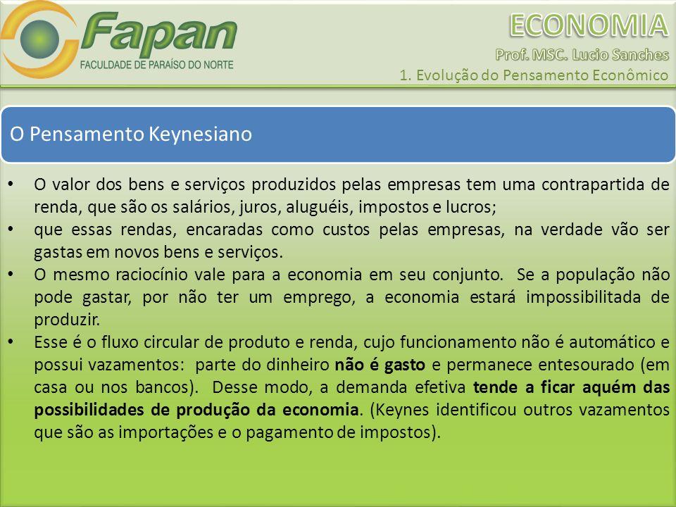 O Pensamento Keynesiano O valor dos bens e serviços produzidos pelas empresas tem uma contrapartida de renda, que são os salários, juros, aluguéis, im
