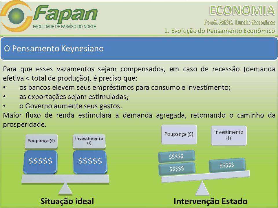 O Pensamento Keynesiano Para que esses vazamentos sejam compensados, em caso de recessão (demanda efetiva < total de produção), é preciso que: os banc
