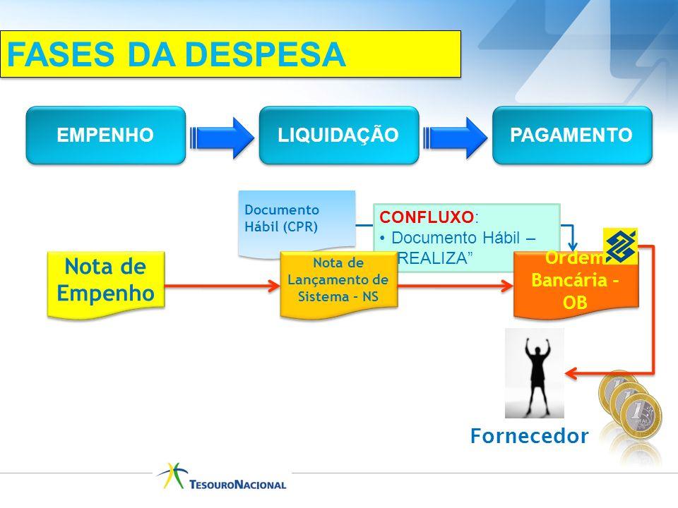 CONFLUXO: Documento Hábil – REALIZA Documento Hábil (CPR) LIQUIDAÇÃO EMPENHO PAGAMENTO Nota de Lançamento de Sistema - NS Nota de Empenho Fornecedor O
