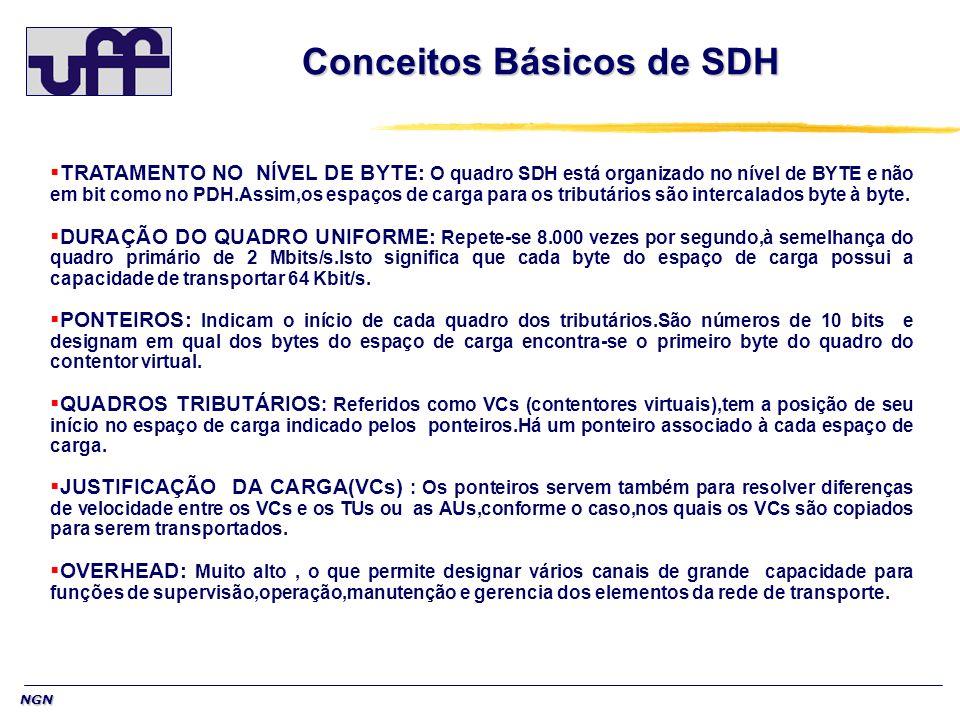 NGN Conceitos Básicos de SDH TRATAMENTO NO NÍVEL DE BYTE: O quadro SDH está organizado no nível de BYTE e não em bit como no PDH.Assim,os espaços de c
