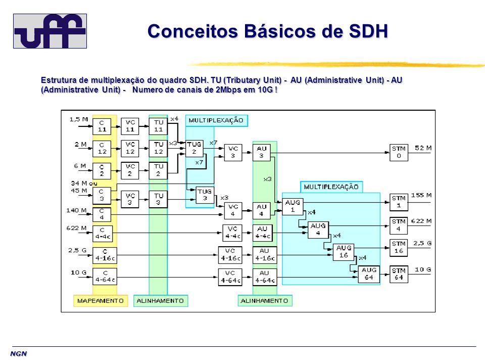 NGN Conceitos Básicos de SDH Mapeamento - onde os tributários são sincronizados com o equipamento multiplex (justificação de bit), encapsulados e recebem seus ponteiros (POH) para formar os VC s; Alinhamento - onde os VC s recebem novos ponteiros para formarem as unidades TU (Tributary Unit) ou AU (Administrative Unit), para permitir que o primeiro byte do VC seja localizado; Multiplexação byte a byte - onde os VC s de baixa ordem (vc11, VC12..) são agrupados para compor os VC s de alta ordem (VC3,VC4) ou os VC s de alta ordem são processados para formar os AUG (Administrative Unit Group); Preenchimento - onde, na falta de tributários configurados ou para completar o espaço restante de tributários de baixa ordem, são adicionados bits sem informação para completar o frame.