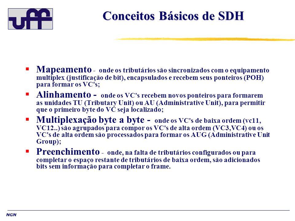 NGN Conceitos Básicos de SDH Mapeamento - onde os tributários são sincronizados com o equipamento multiplex (justificação de bit), encapsulados e rece